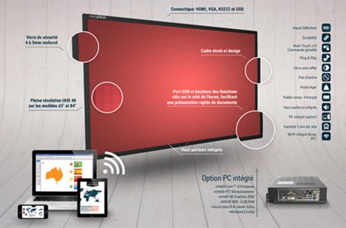 Des critères physiques caractérisent les écrans interactifs