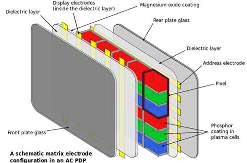 Explications de la technologie des écrans plasma