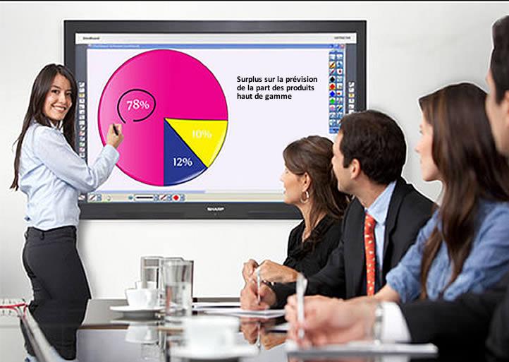 collaboration ecran interactif