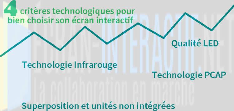 critère choix écran interactif